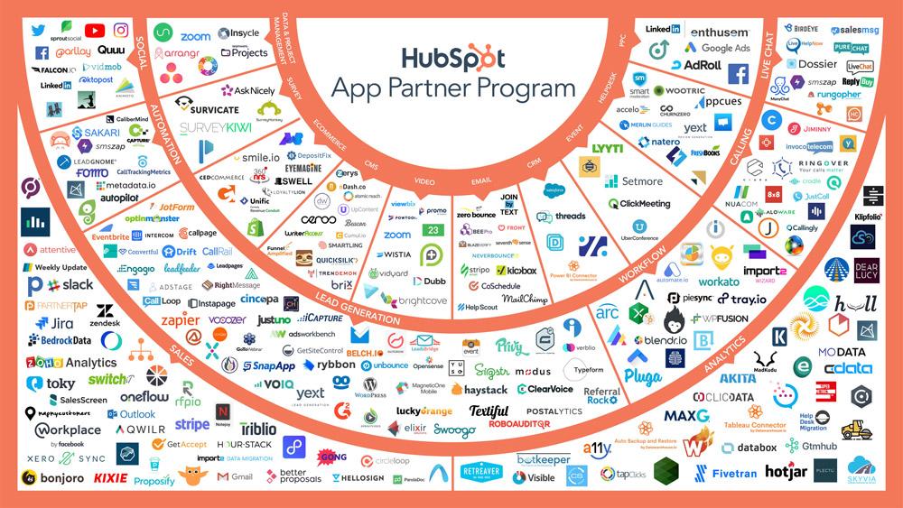 Infografika se všemi aplikacemi, které je možné propojit s nástrojem HubSpot. Aplikací jsou desítky a je mezi nimi např. Slack.