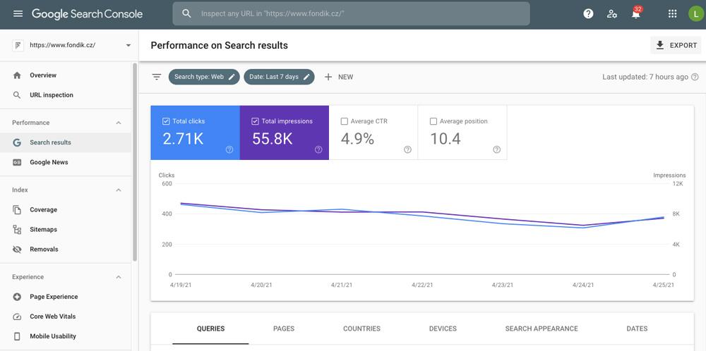 Uživatelské prostředí Google Search konzole, ve kterém je otevřená analýza webu Fondik.cz. Vidíme počet impresí, kliků a CTR