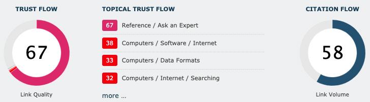 Skóre 67 pro Trust Flow a skóre 58 pro Citation Flow v nástroji Majestic pro stránku answers.yahoo.com.