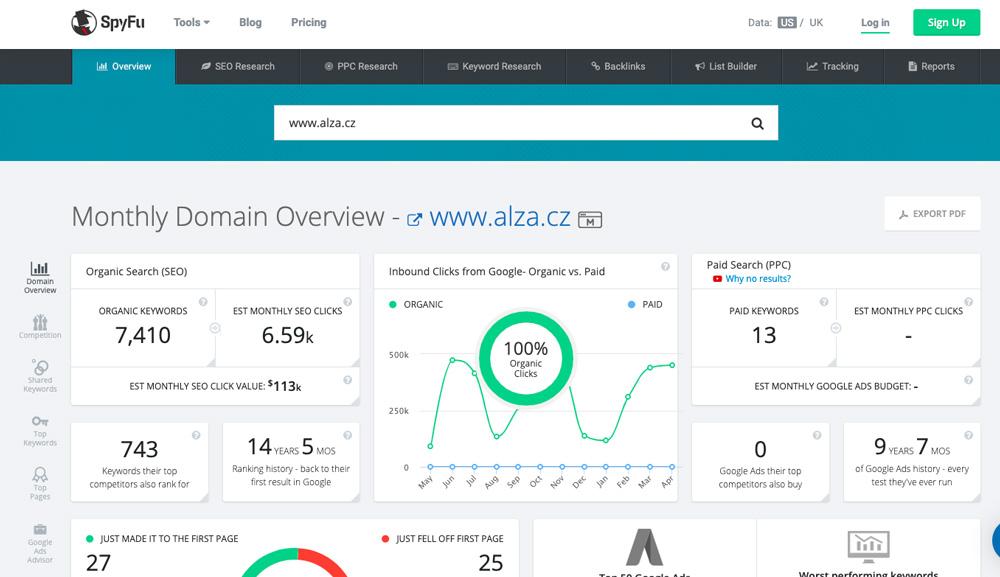 Dashboard nástroje SpyFu, ve kterém je otevřená analýza webu Alza.cz. Ukazuje se u něj např. počet organických klíčových slov