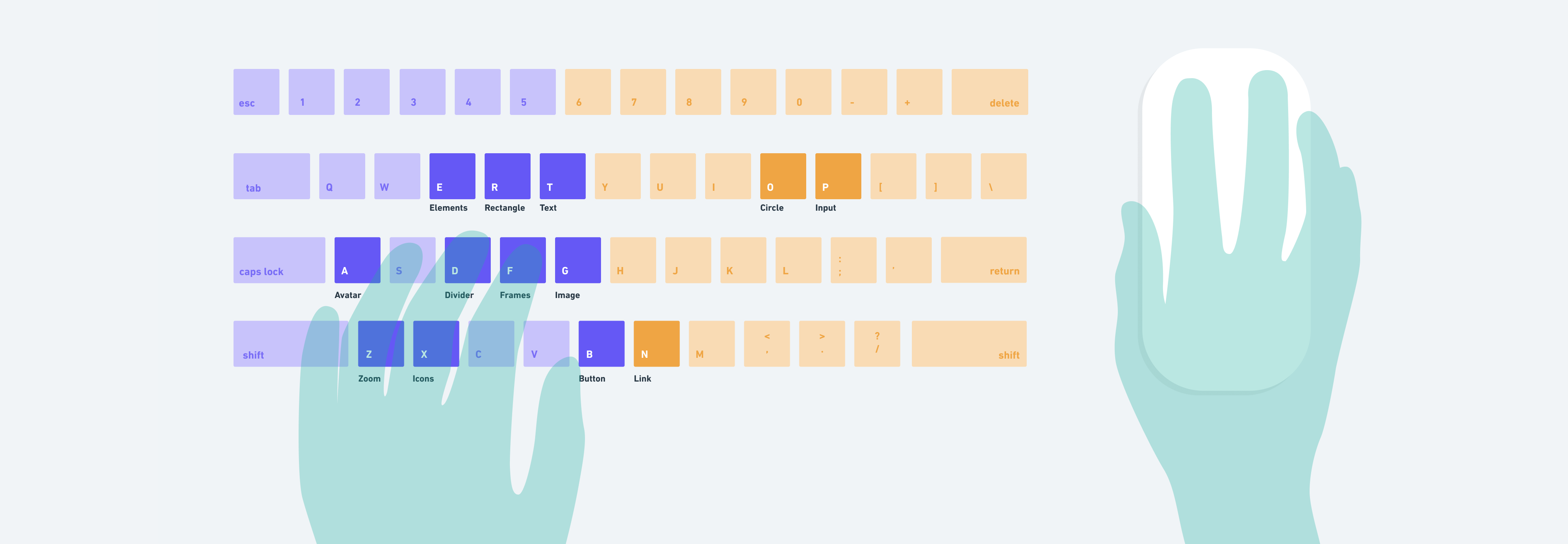 Most shortcuts are clustered around the left hand while the right hand is on the mouse