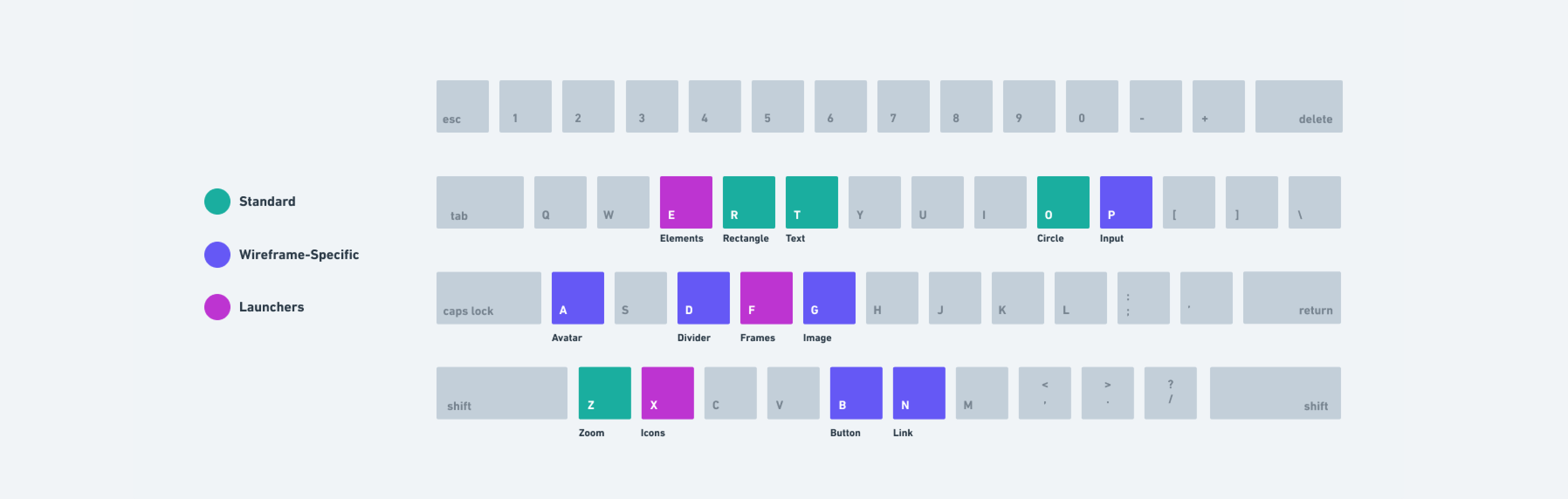 Overview of Wireframe keyboard shortcuts color-coded by category
