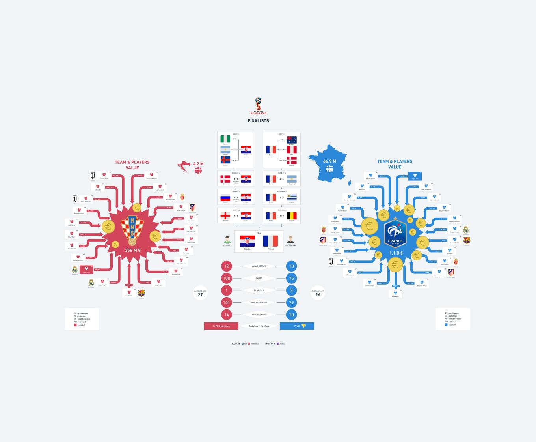 Croatia versus France comparison for Fifa World Cup 2018