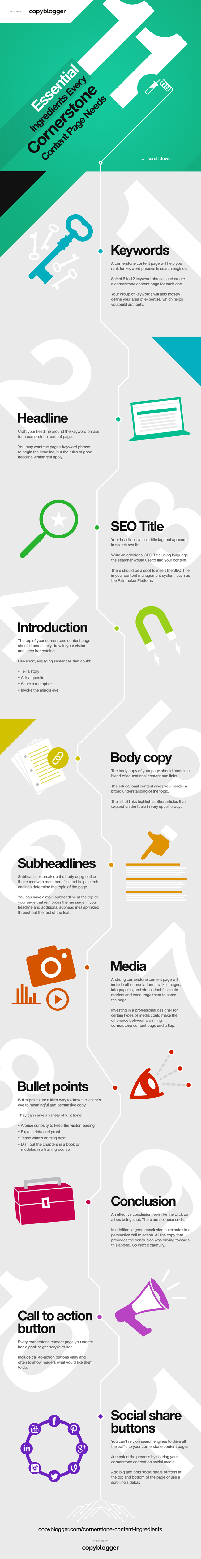 Copyblogger-11-Essential-Ingredients-Cornerstone-Content-Infographic