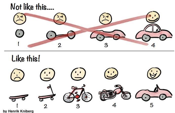 Iterative design image explanation