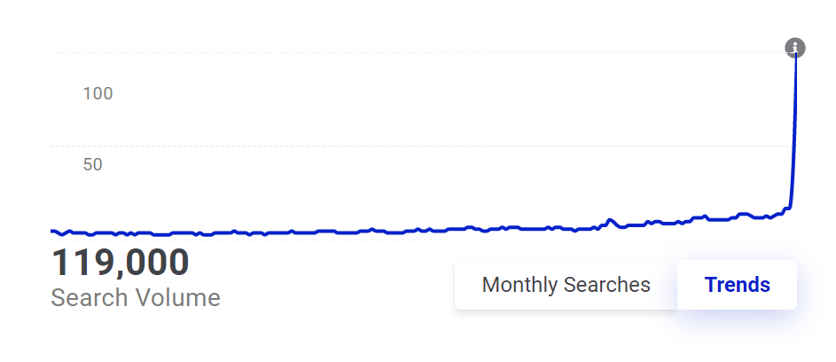 a graph showing the upward trend of sourdough searches