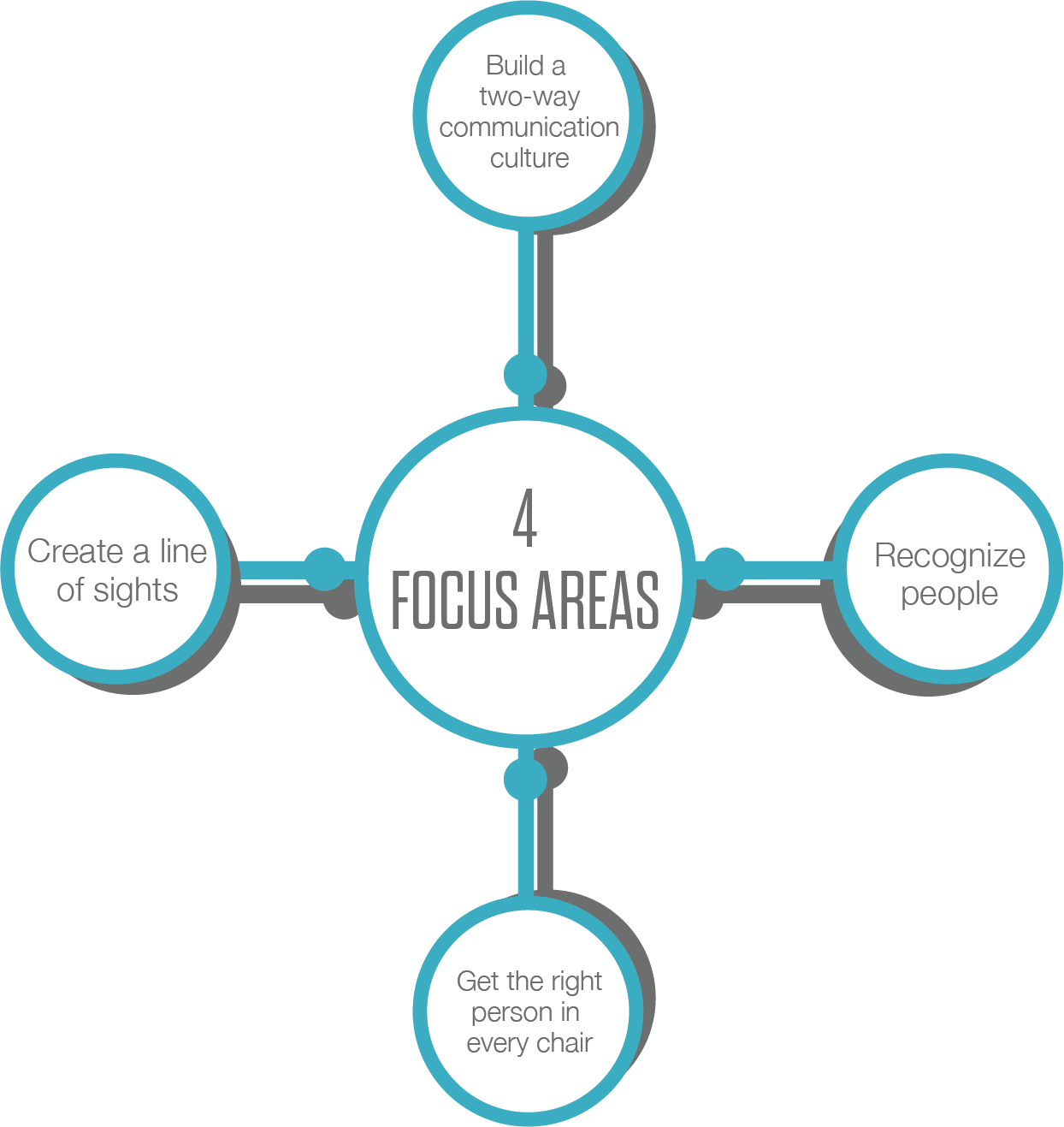 An infographic describing the 4 Focus Areas