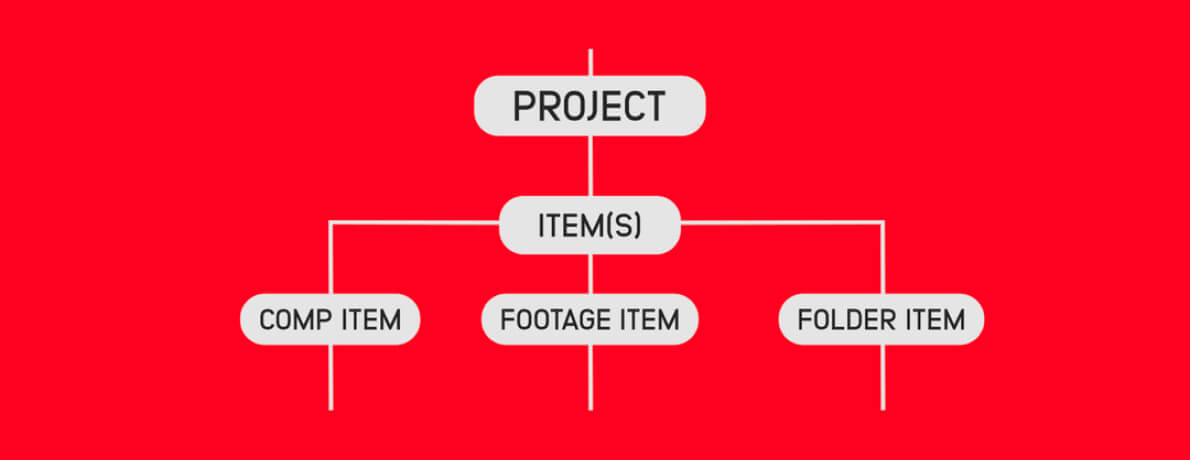 Select Project Items & Layers - After Effects Scripting
