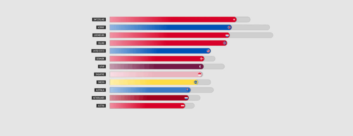 How Bar Chart Race Can be Created in After Effects