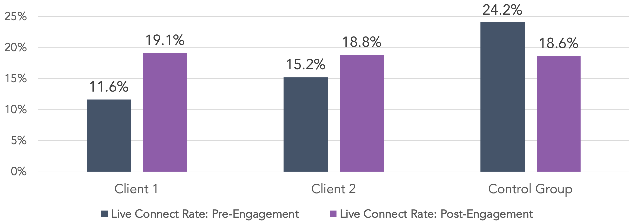 Numeracle Case Study Results