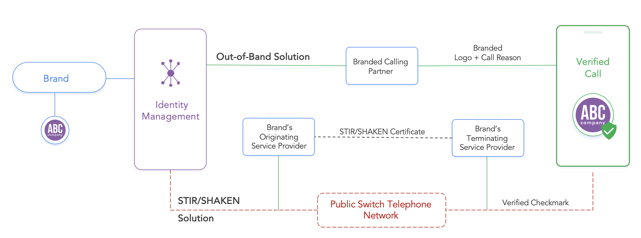 Out-of-Band versus STIR/SHAKEN Solutions Flow chart