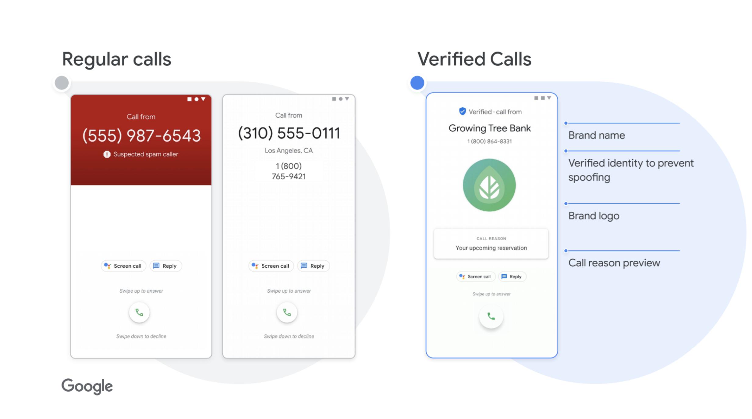 Regular Calls versus Verified Calls by Google