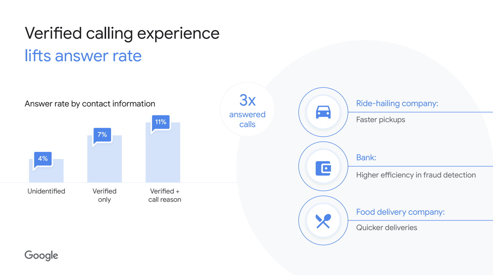 Branded Calling Experience increase answer rates through Verified Calls by Google