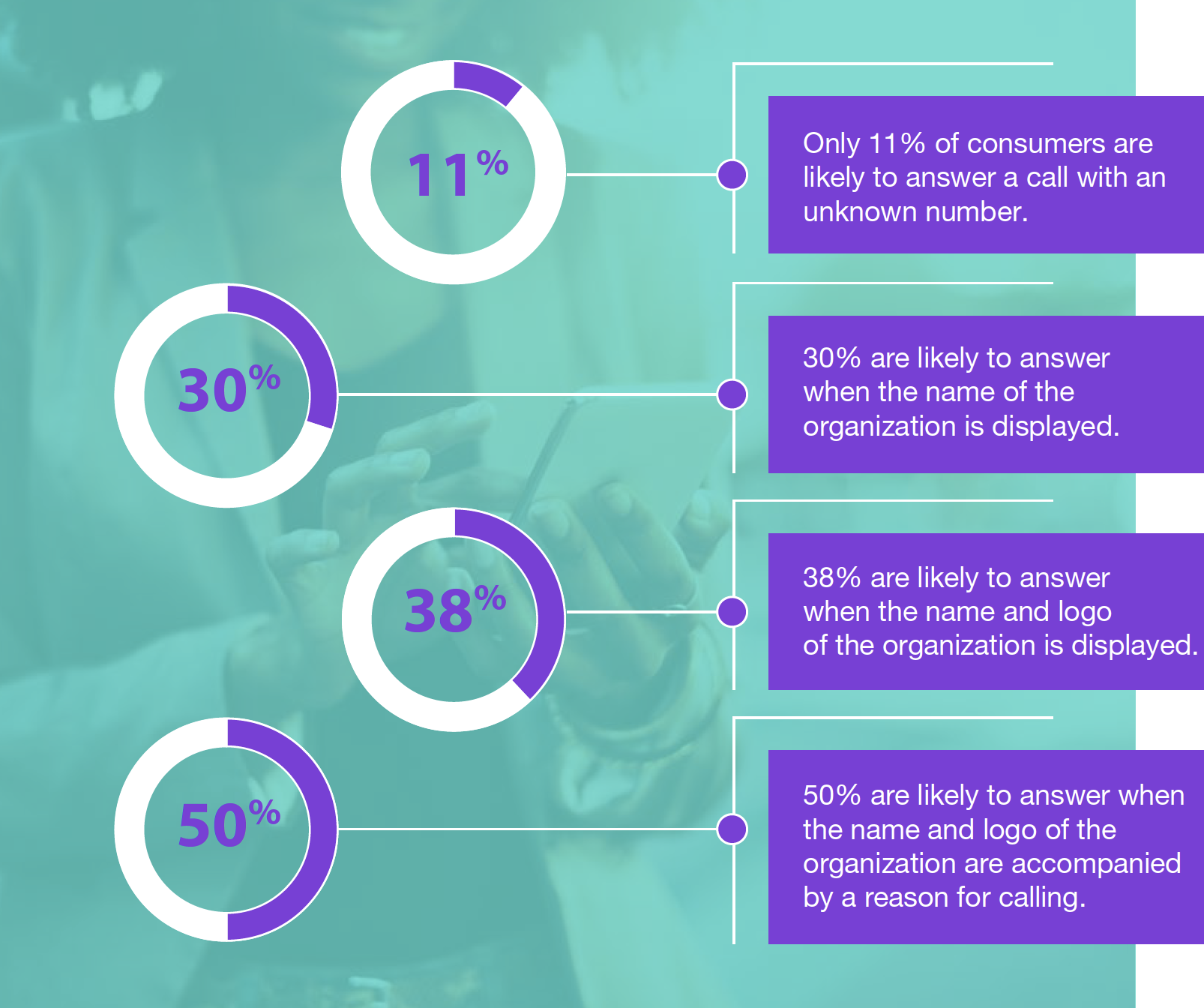 TNS materials: How branded calling increases answer rates graphic