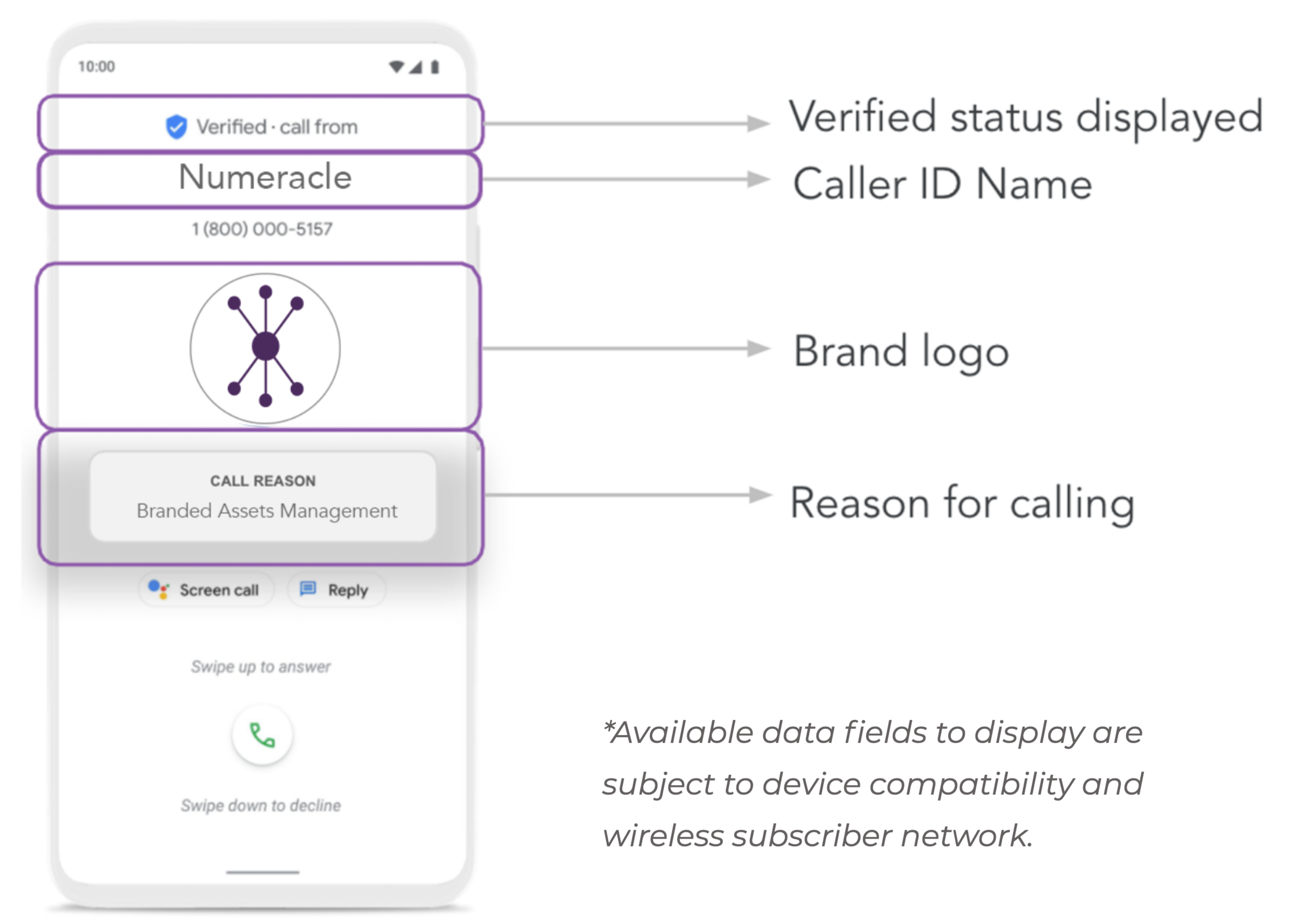 Rich Call Data Elements for branded calling include Logo, Caller ID Name, and Custom Call Reason