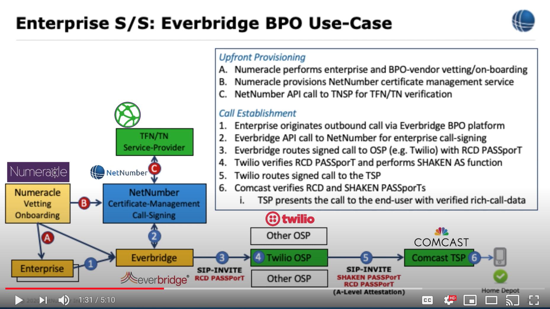Enterprise Multi-Party STIR/SHAKEN Proof of Concept Demonstration