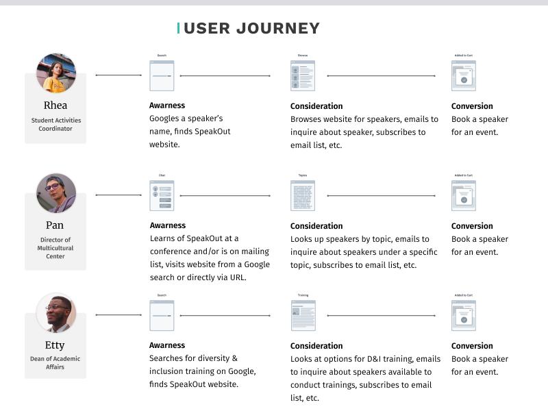 SpeakOut User Journey