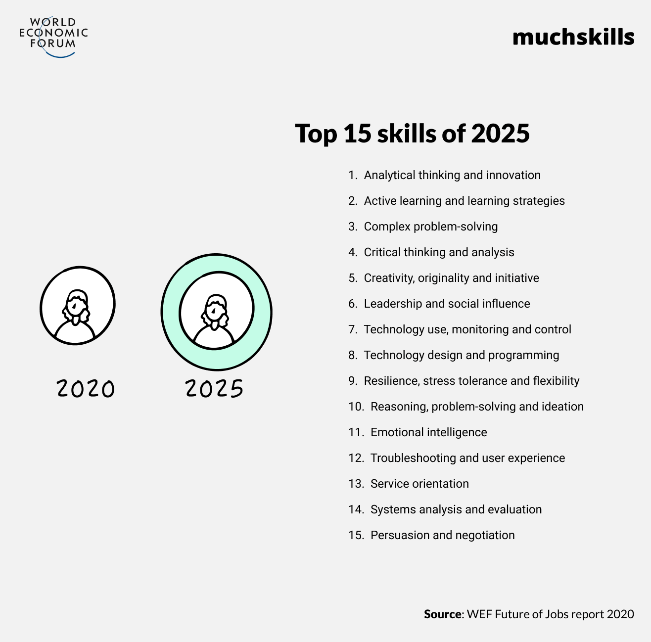 These are the skills employers are looking for now…right up till 2025