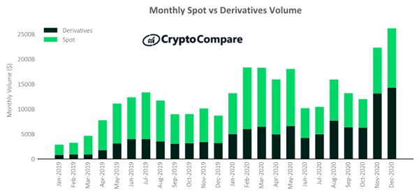 Institutional Adoption of Crypto Isn't Coming - It's Already Here