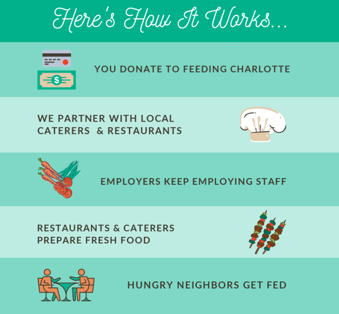 Here is how Feeding Charlotte works