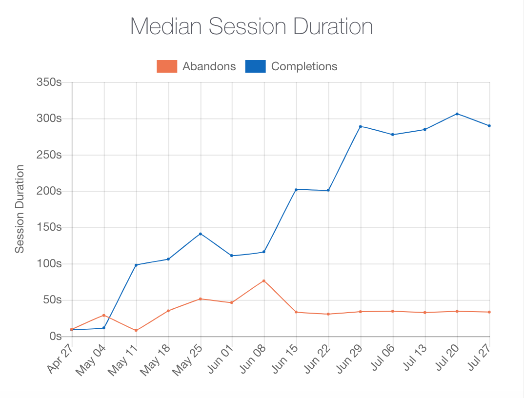 form or cart session duration graph