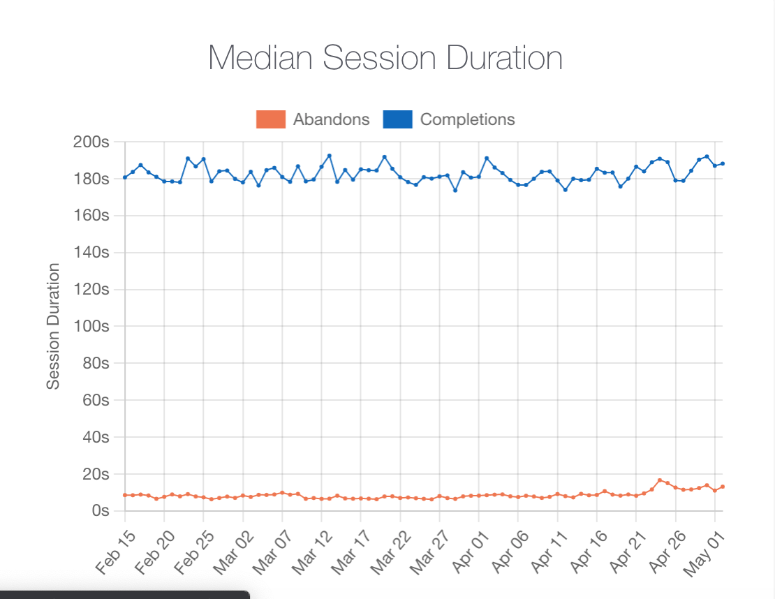 Zuko Form Session Duration Graph