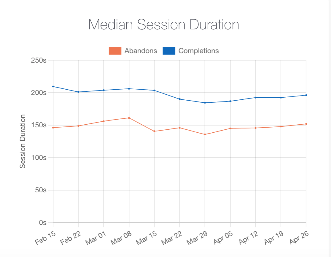 Zeko Session Duration Graph with abandons and completions close