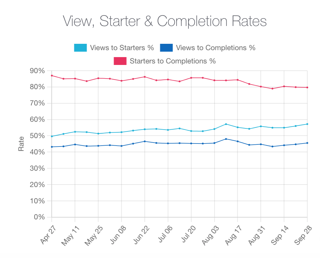 Completion rates graph for organic traffic - flat trend