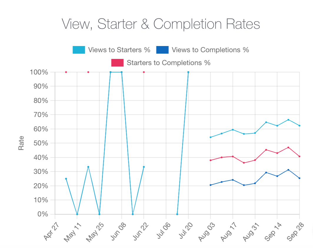 Completion rate graph for paid traffic