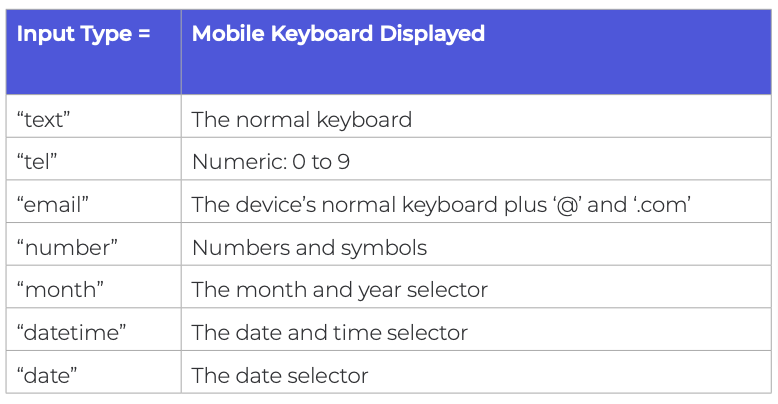 A summary table of the correct input types to use for mobile keyboards