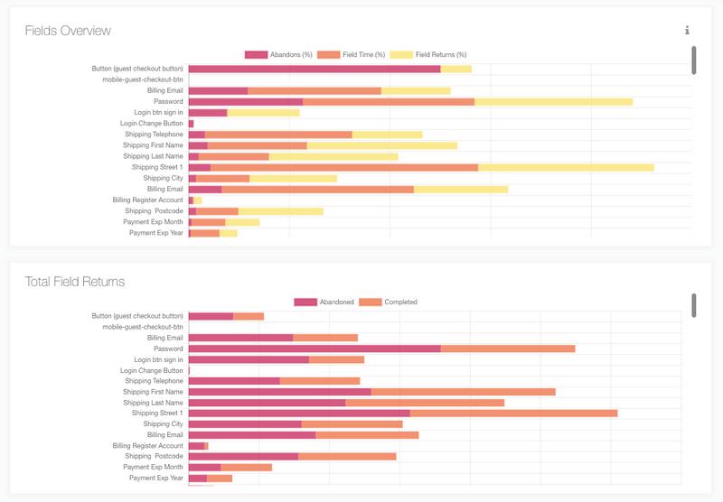 Zuko Form Analytics Graph Screenshot