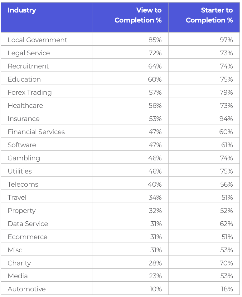 Table showing average completion rates for forms, by industry