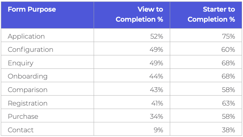 Form Conversion Benchmarking Table by Type