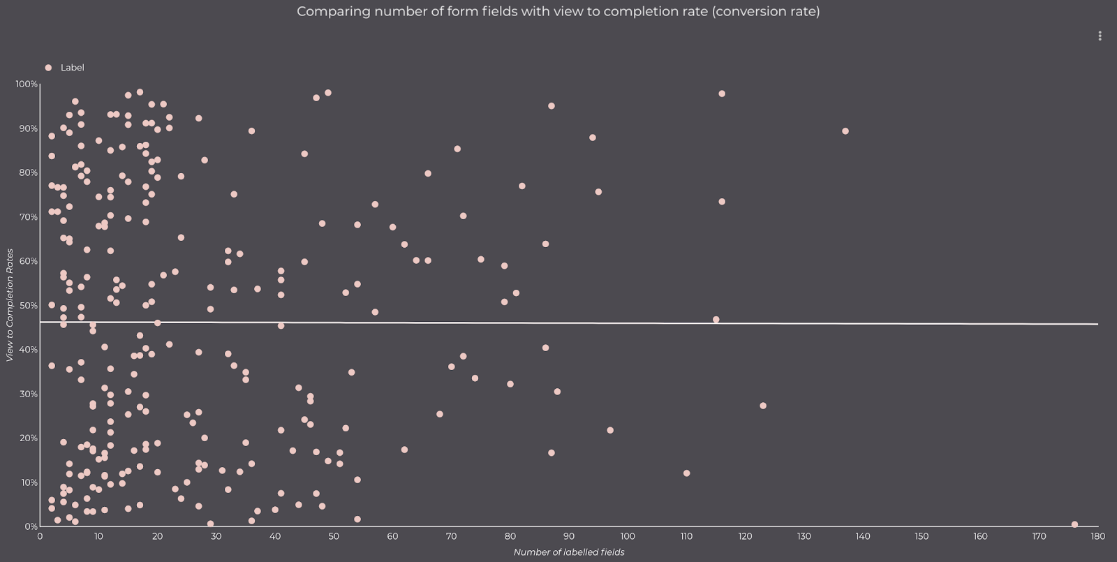 Graph plotting form completion rate against number of labelled fields