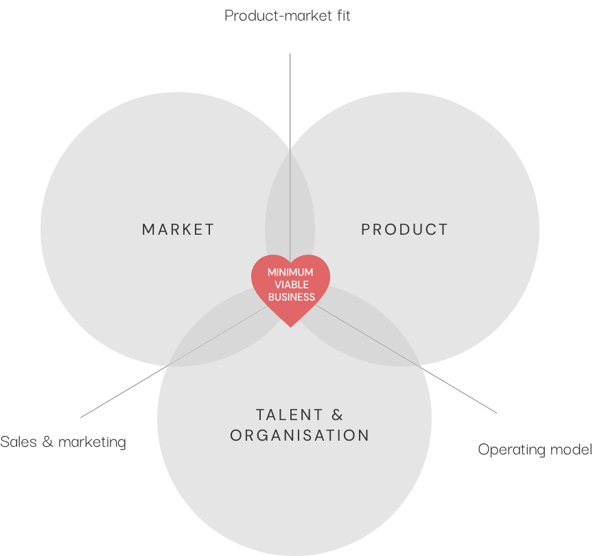 market - product - talent & organisation