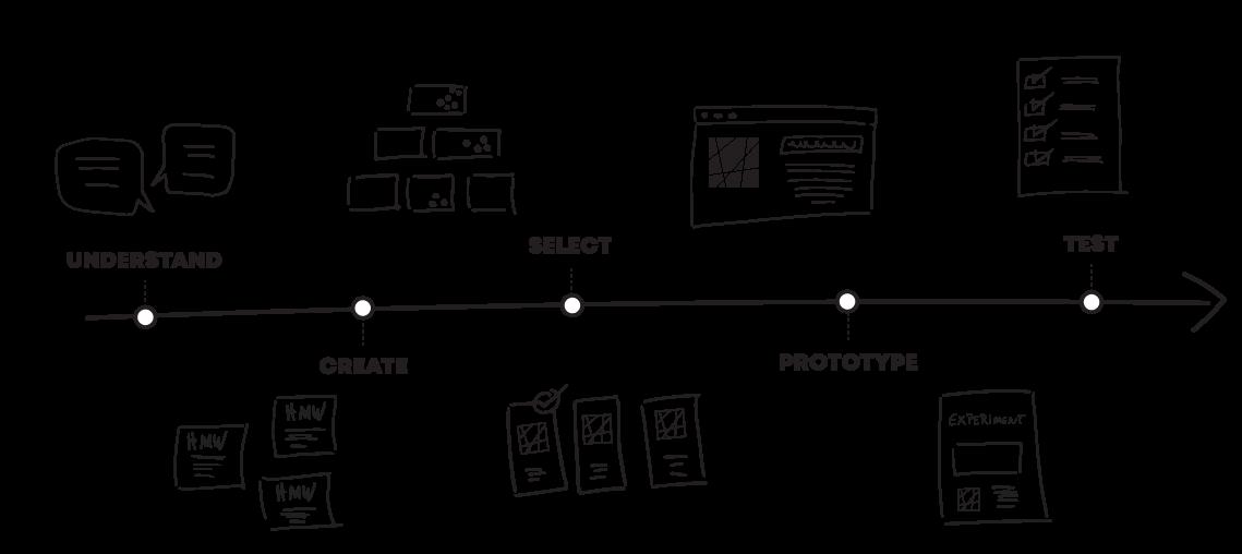 Design sprint timeline