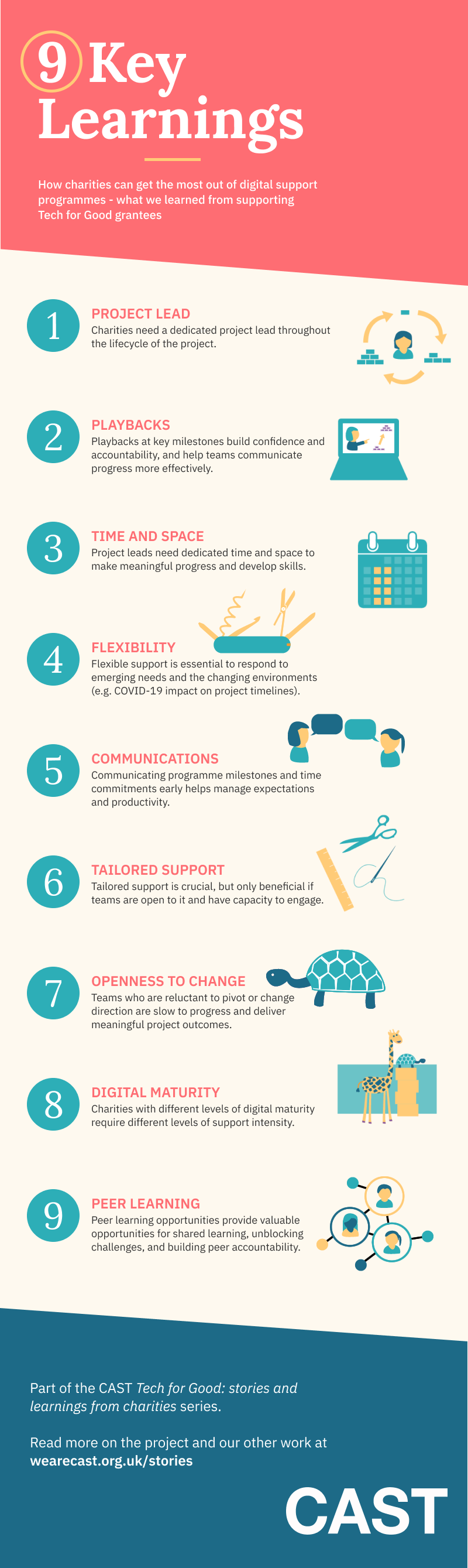 Infographic listing the headers for each key learning