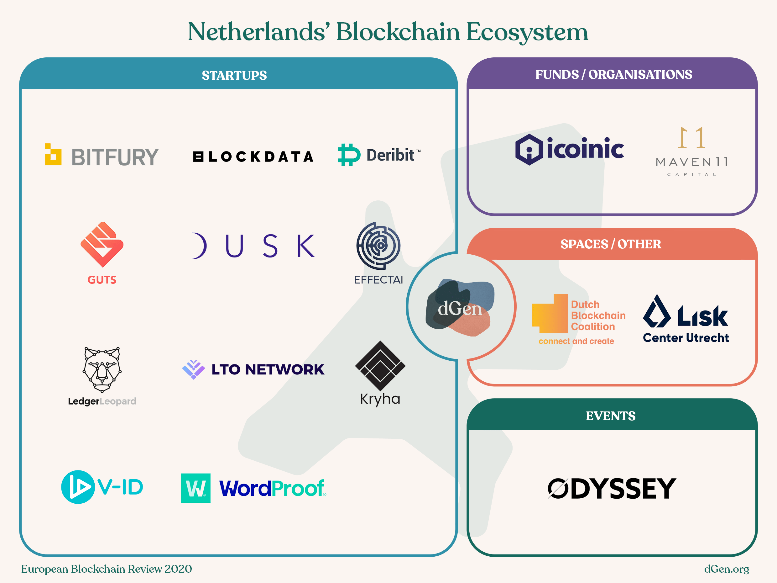 Map of Netherlands' Blockchain Ecosystem, with space for Startups, Funds/Organisations, Spaces/Other, and Events.