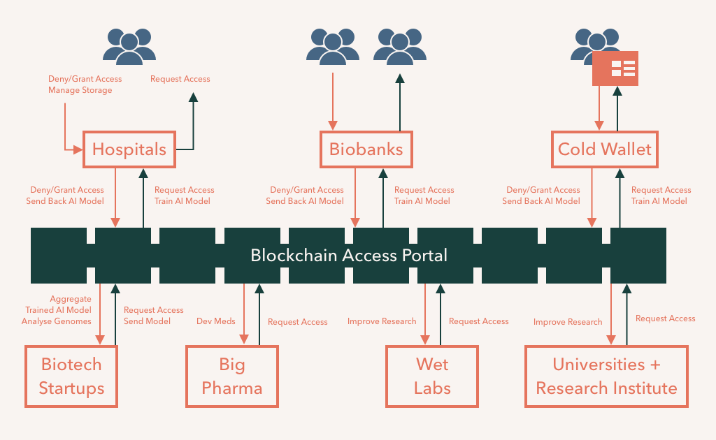 Access portal connecting people to hospitals, biobanks, or directly through a blockchain access system to biotech startups, big pharma, wet labs, and universities and research institutes with points to check consent along every step.y