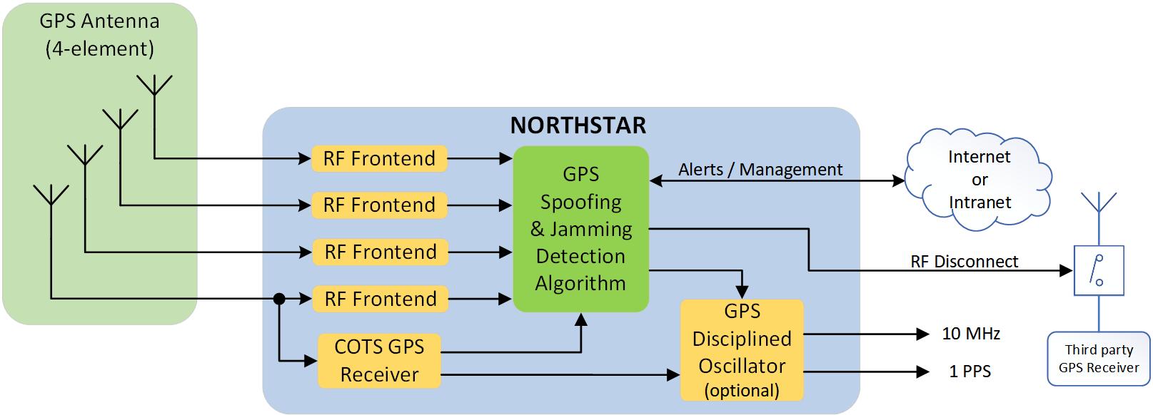 Northstar Block Diagram