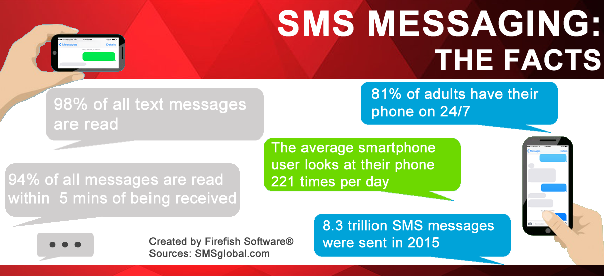 Firefish Software Infographic on SMS and mobile usage statistics