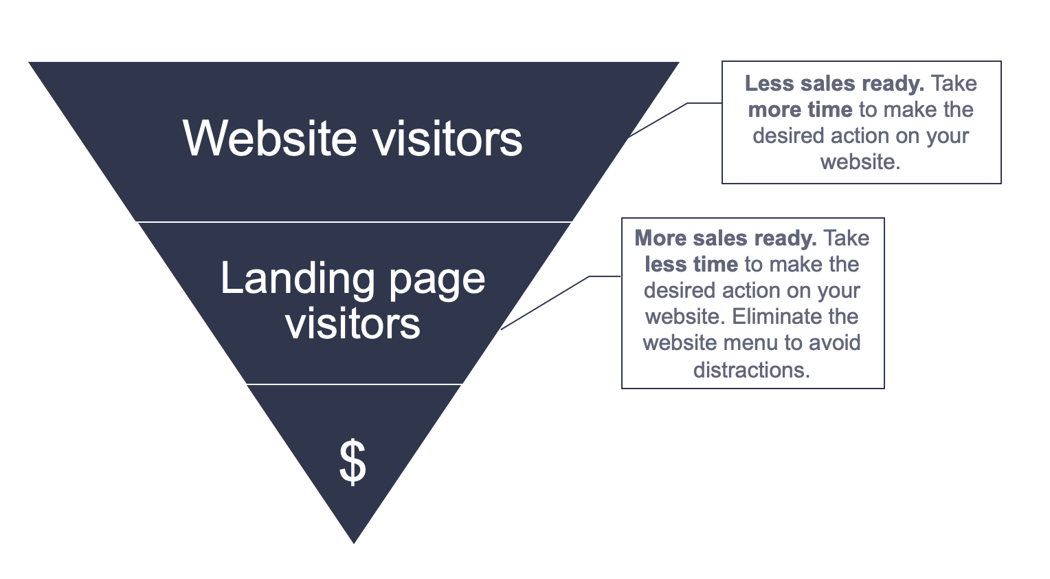 Difference in the intent between the website visitors and landing page visitors