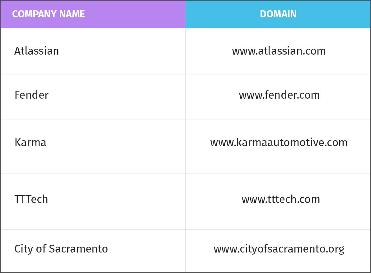 Company name to domain API - MARCOM Robot