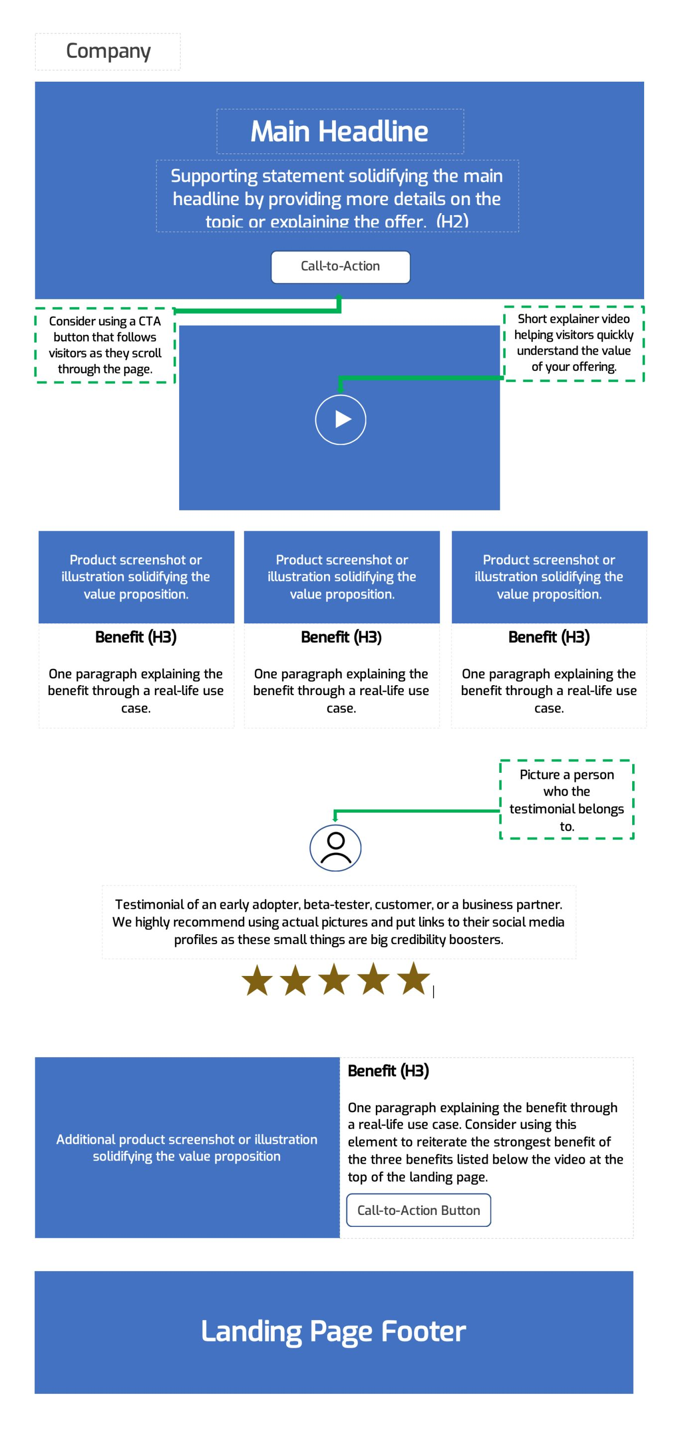 Illustrated scheme of a landing page (anatomy of a landing page)