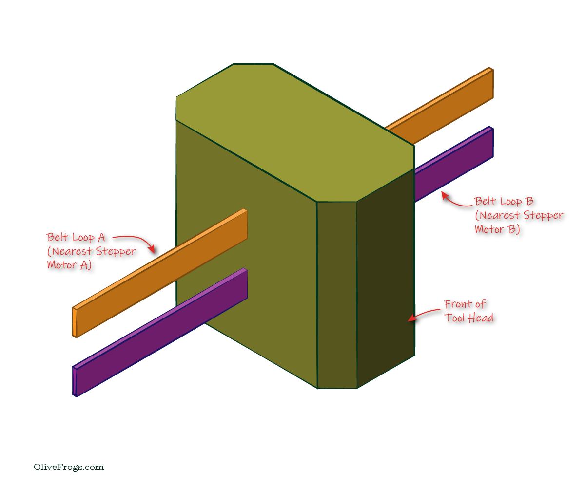 Aligned Core XY Belt Termination on Tool Head