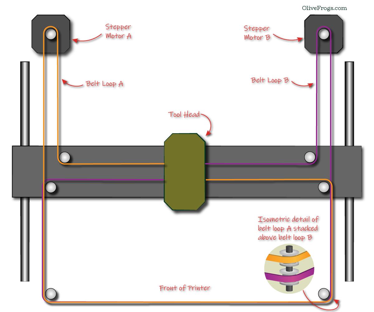 Core XY Gantry Illustration