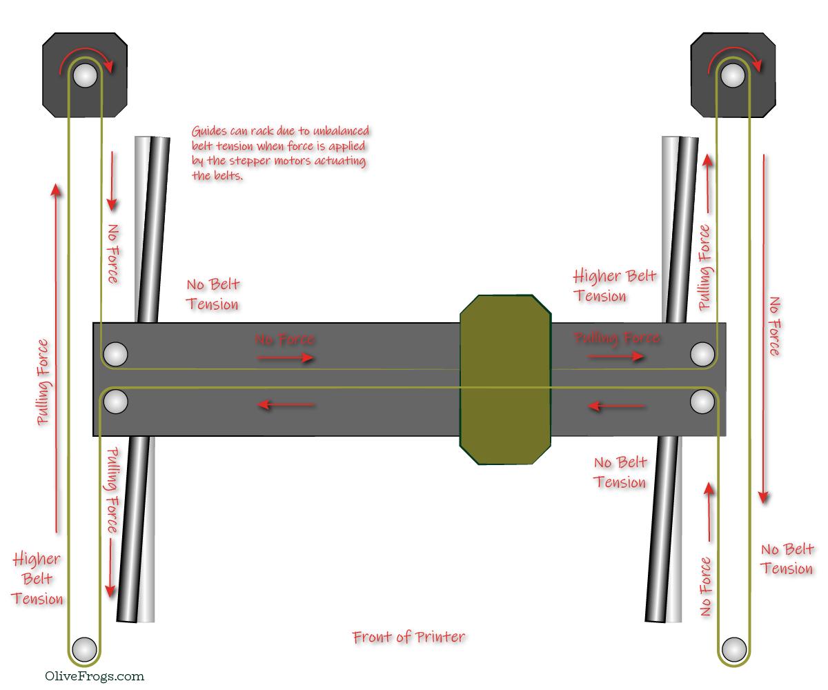 H-Bot Gantry Racking Illustration