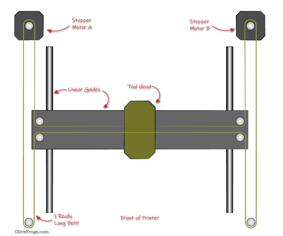 H-Bot Gantry Top View Illustration