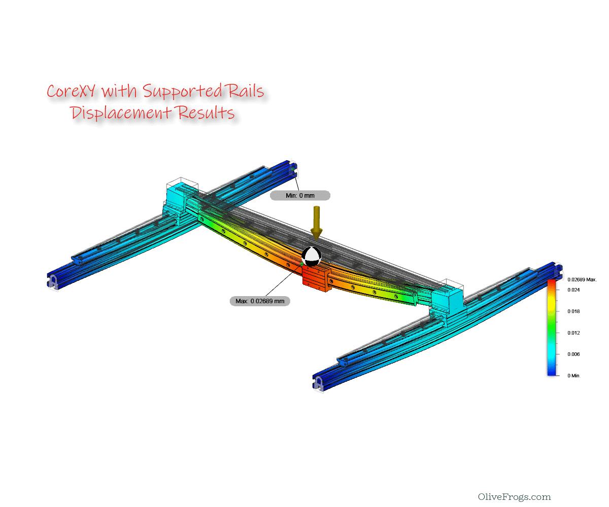 CoreXY Gantry (Rails) Displacement Sim