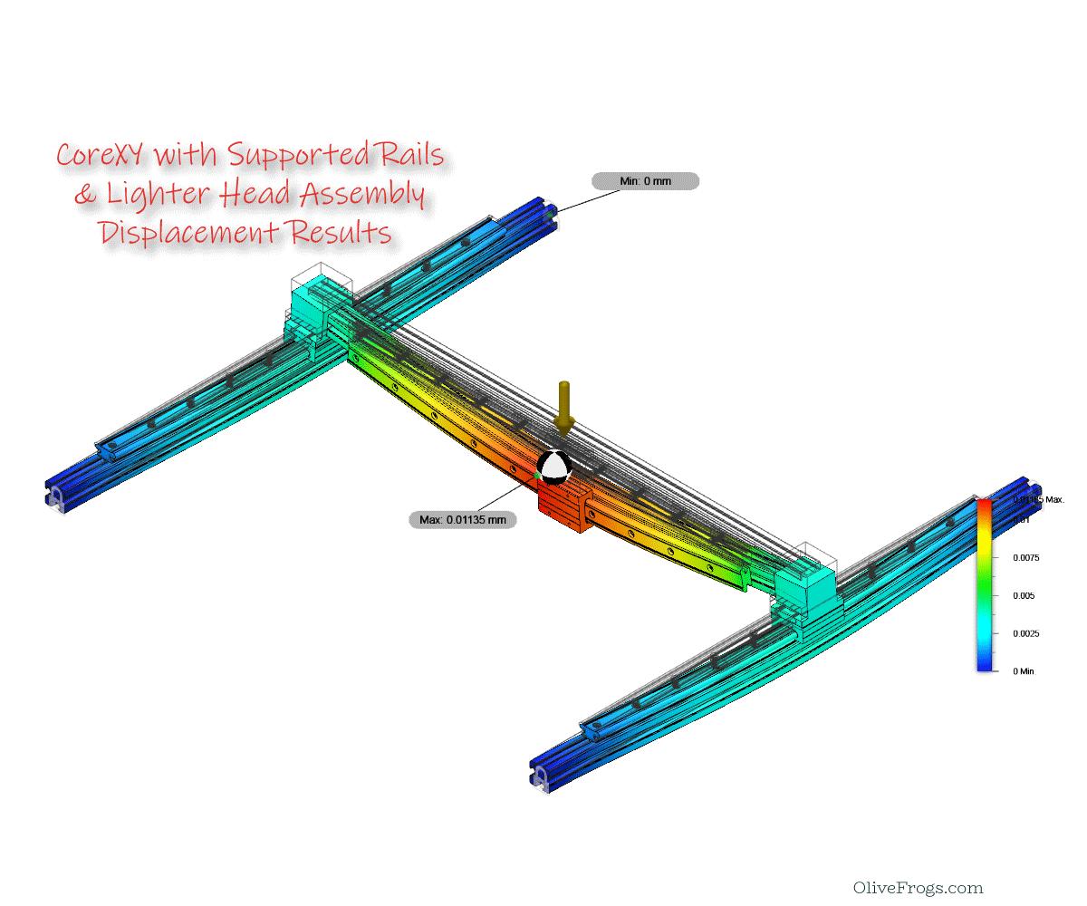 CoreXY Gantry (Shafts) Displacement Sim